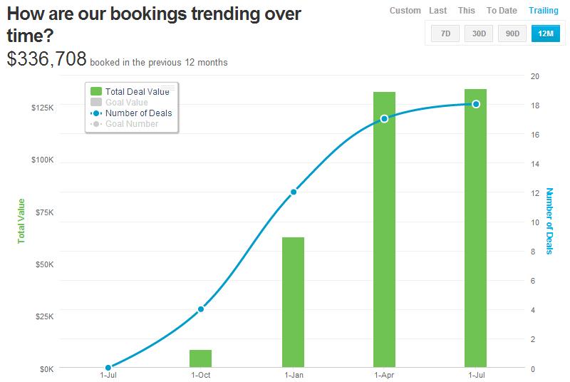 Bookings-Trend