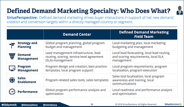 What Exactly is B2B Demand Generation / Lead Generation