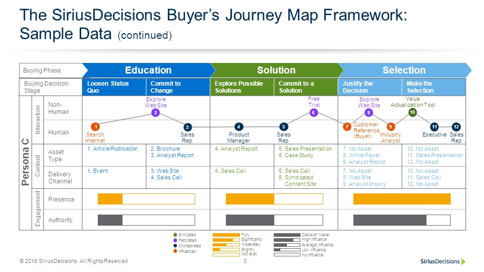 The Sirius Decisions Buyer's Journey Map Framework